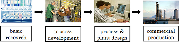 Process Consulting Process Development activities for both a new process development and a plant retrofit have the following steps.
